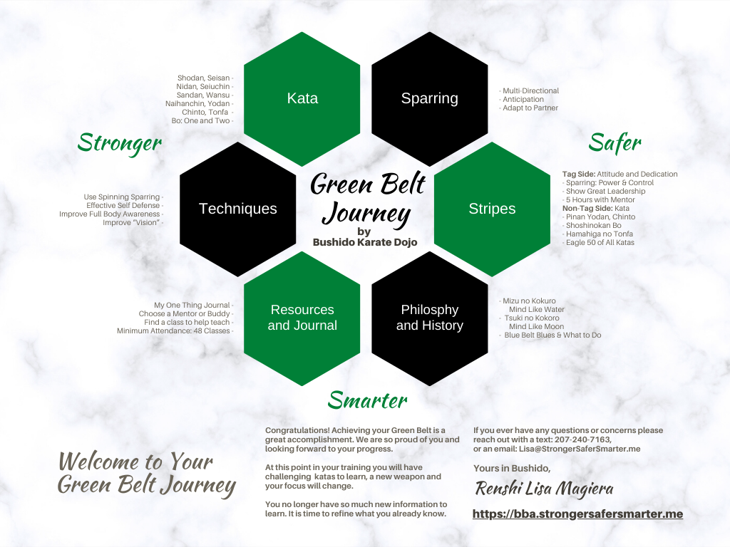 Green Belt Overview